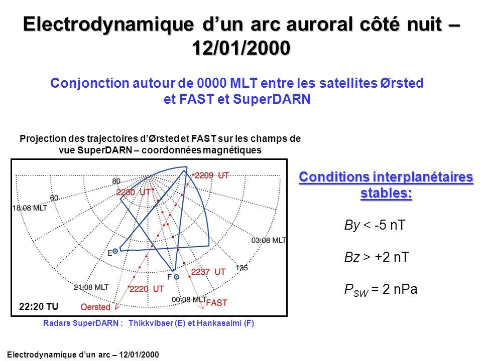 Conjonction autour de 0000 MLT entre les satellites Ørsted et FAST et SuperDARN Electrodynamique dun arc auroral côté nuit – 12/01/2000 Conditions int