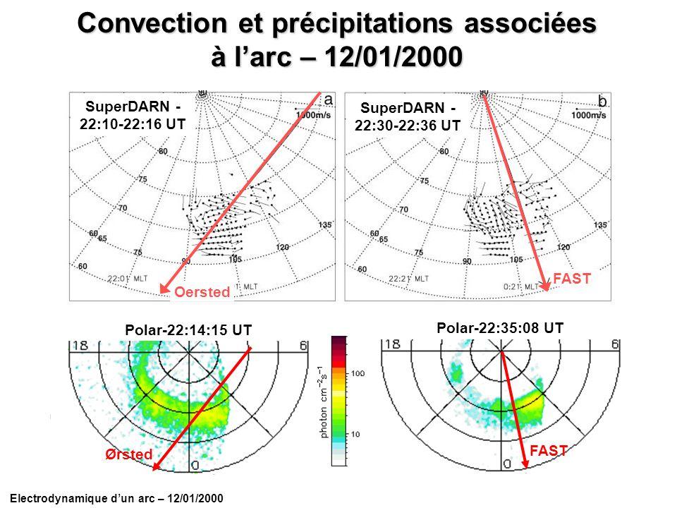 Ørsted Polar-22:14:15 UT FAST Polar-22:35:08 UT FAST Oersted SuperDARN - 22:10-22:16 UT Electrodynamique dun arc – 12/01/2000 Convection et précipitat