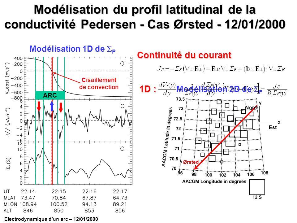Electrodynamique dun arc – 12/01/2000 Modélisation du profil latitudinal de la conductivité Pedersen - Cas Ørsted - 12/01/2000 Cisaillement de convect