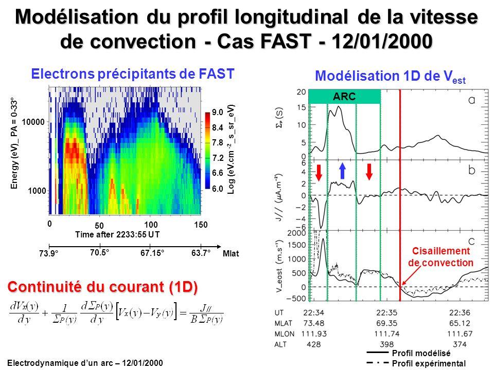 Electrodynamique dun arc – 12/01/2000 Modélisation du profil longitudinal de la vitesse de convection - Cas FAST - 12/01/2000 Cisaillement de convecti