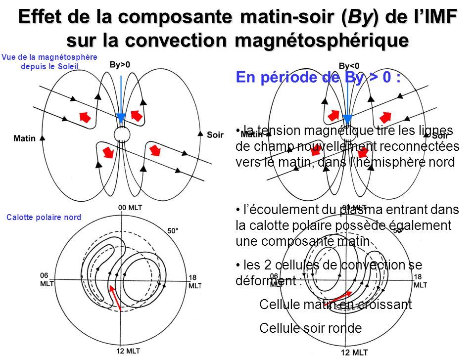 Effet de la composante matin-soir (By) de lIMF sur la convection magnétosphérique Vue de la magnétosphère depuis le Soleil Calotte polaire nord En pér