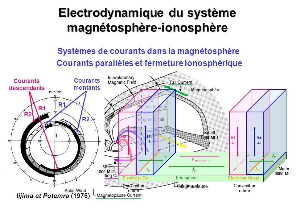 Systèmes de courants dans la magnétosphère Electrodynamique du système magnétosphère-ionosphère Courants parallèles et fermeture ionosphérique R1 Cour