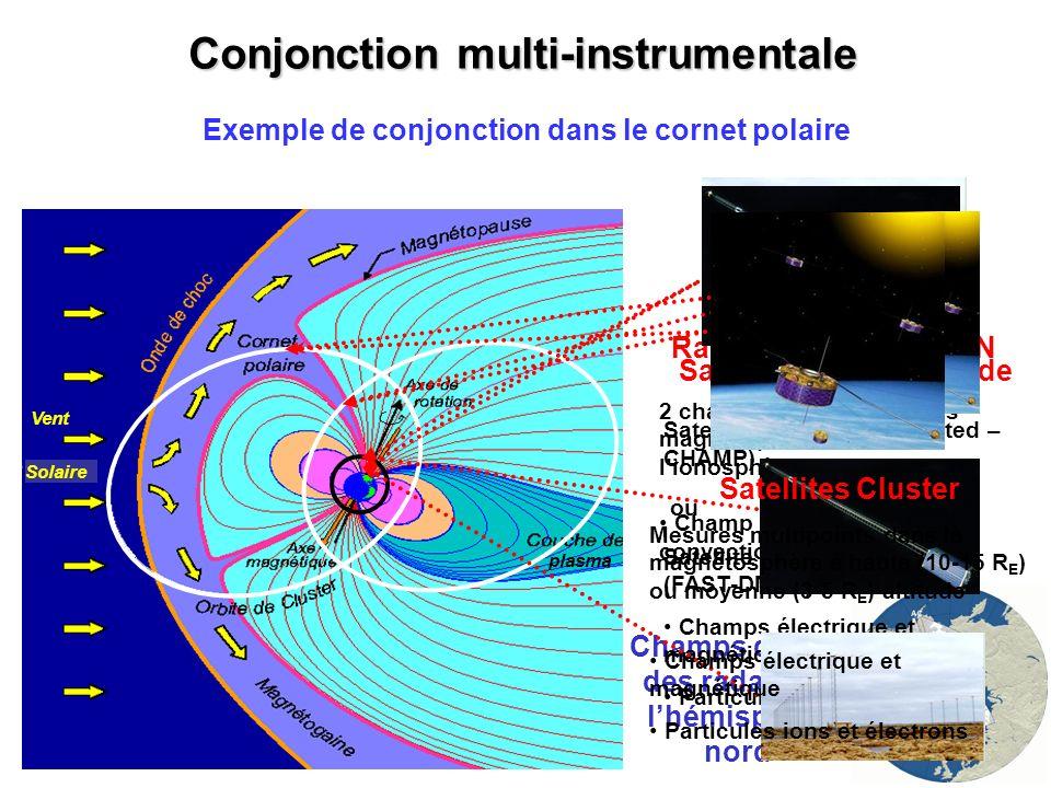 Conjonction dans le cornet polaire entre Cluster (3-5 R E ), IMAGE et SuperDARN Réponse à des impulsions de la pression du vent solaire – 14/07/2001 Projection de Cluster sur les champs de vue SuperDARN – Coordonnées magnétiques Conditions interplanétaires: 5 < By < 10 nT Bz ~ -2 nT Impulsions de pression – 14/07/2001