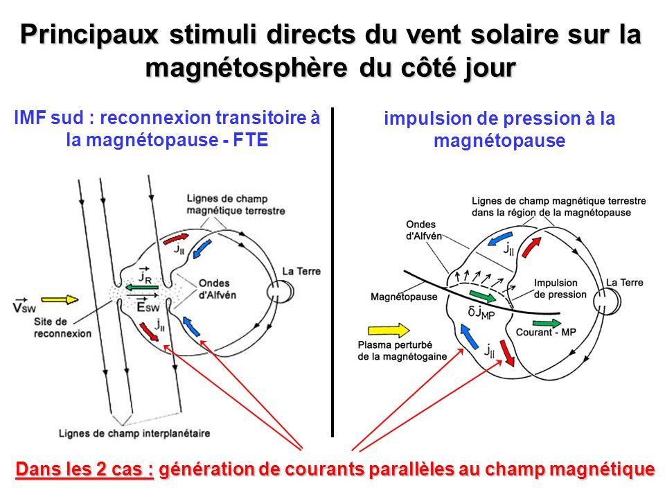 3 impulsions de pression : Injections de plasma provenant de la magnétogaine (Cluster-1) 3 intensifications de précipitations aurorales (IMAGE) 3 sursauts de convection vers le nord (SuperDARN) Réponses aux impulsions de la pression du vent solaire – 14/07/2001 Signature de reconnexion transitoire à la magnétopause (FTE) déclenchée par les impulsions de pression Signature de reconnexion transitoire à la magnétopause (FTE) déclenchée par les impulsions de pression Impulsions de pression – 14/07/2001 e Cluster 1 – CIS 14/07/2001 Cluster