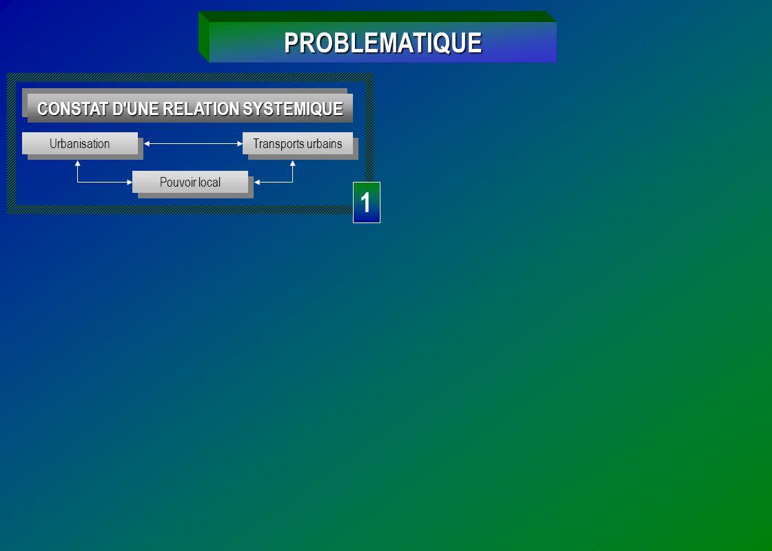 PROBLEMATIQUE CONSTAT D'UNE RELATION SYSTEMIQUE Urbanisation Transports urbains Pouvoir local 1