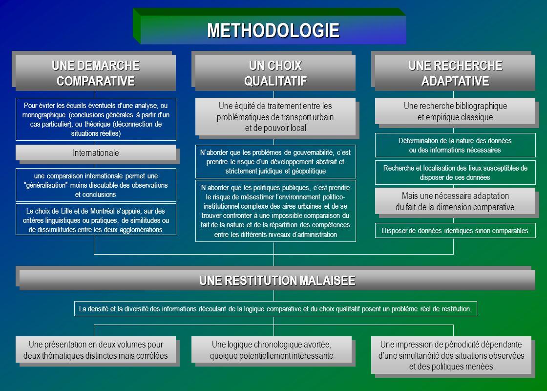 METHODOLOGIE UNE DEMARCHE COMPARATIVE UN CHOIX QUALITATIF QUALITATIF UNE RECHERCHE ADAPTATIVE ADAPTATIVE Naborder que les problèmes de gouvernabilité,