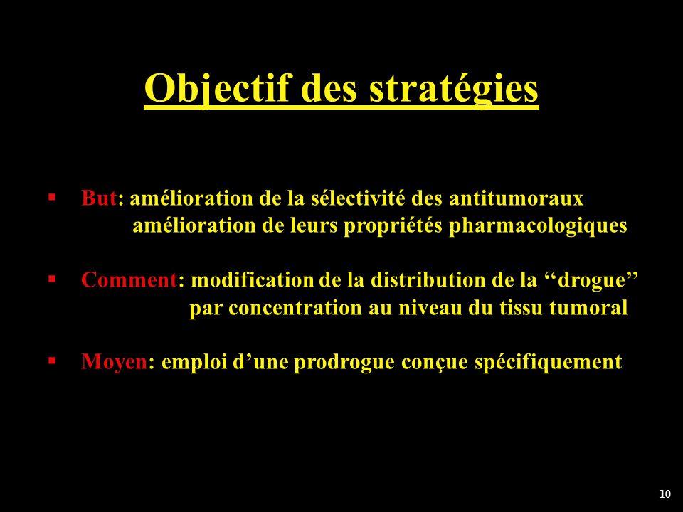 10 Objectif des stratégies But: amélioration de la sélectivité des antitumoraux amélioration de leurs propriétés pharmacologiques Comment: modificatio