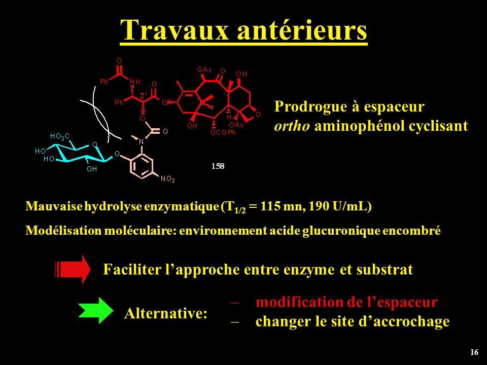 16 Travaux antérieurs Prodrogue à espaceur ortho aminophénol cyclisant Mauvaise hydrolyse enzymatique (T 1/2 = 115 mn, 190 U/mL) Modélisation molécula
