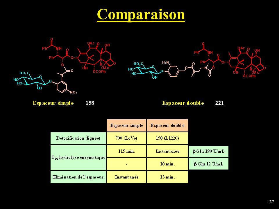 27 Comparaison