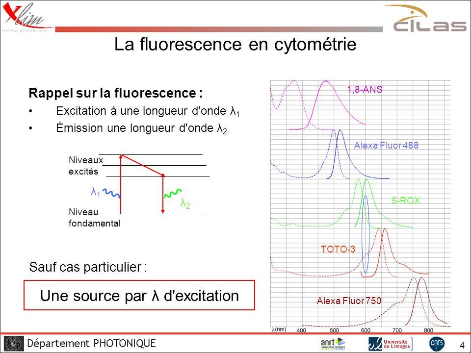 5 Détection multiple Détection de plusieurs marqueurs excitation multilongueur d onde λ (nm) 375 nm488 nm594 nm752 nm Avantage : Analyse plus exhaustive Inconvénient : Complexité accrue du dispositif