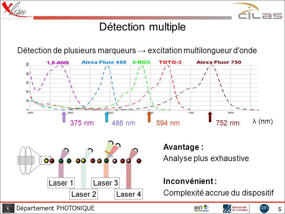 6 Multiplexage en longueur d onde Amélioration envisagée : Illumination par un laser blanc Observation : Les lasers blancs peuvent être –continus Kudlinski & Mussot Opt.