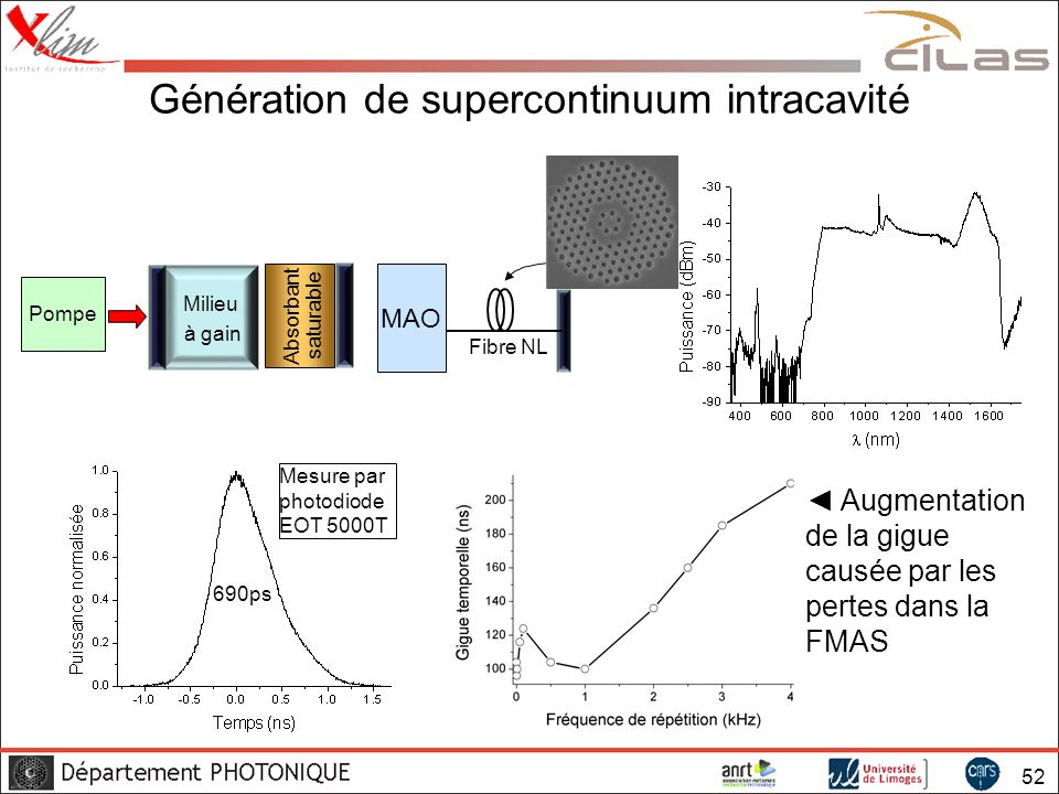 52 Génération de supercontinuum intracavité 690ps MAO Pompe Milieu à gain Absorbant saturable Fibre NL Mesure par photodiode EOT 5000T Augmentation de