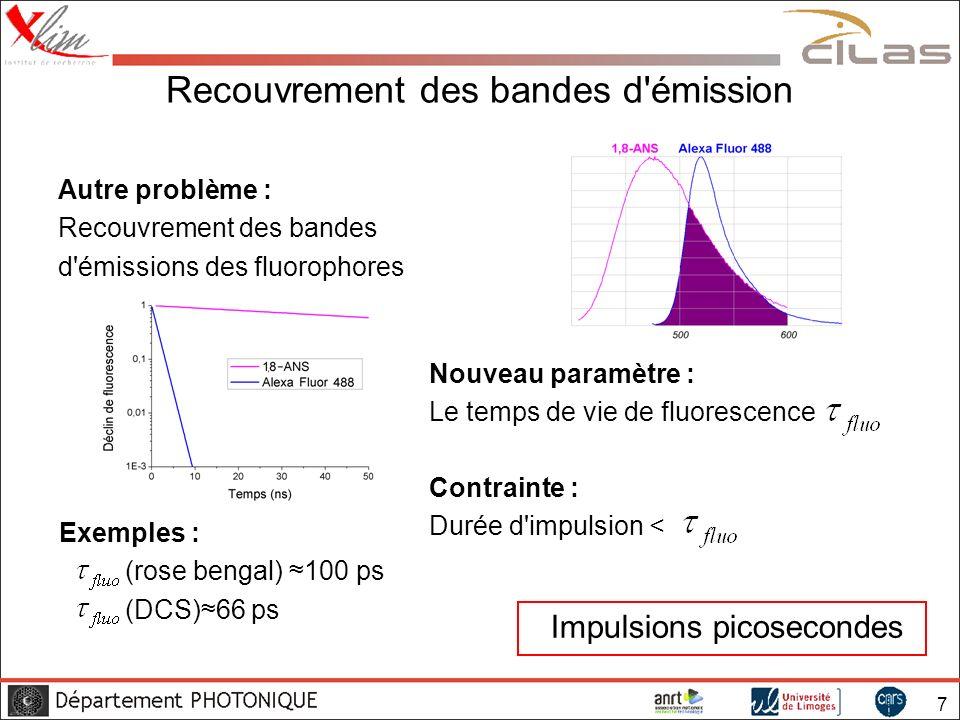 18 RNLP pour le profilage d impulsion Réduction de la durée par un facteur 2,5 Nikolaus, Grischkowsky & Balant, Opt.