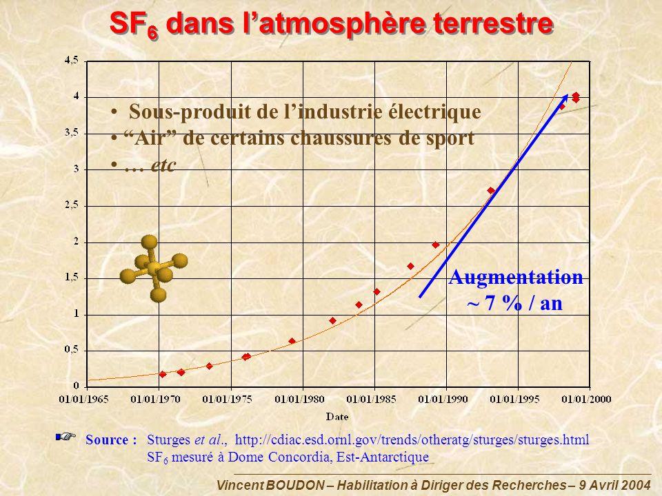 Vincent BOUDON – Habilitation à Diriger des Recherches – 9 Avril 2004 SF 6 dans latmosphère terrestre Source :Sturges et al., http://cdiac.esd.ornl.go