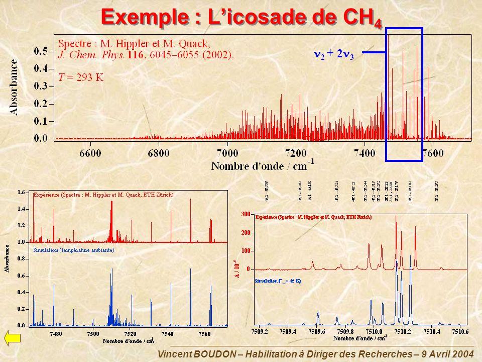 Vincent BOUDON – Habilitation à Diriger des Recherches – 9 Avril 2004 Exemple : Licosade de CH 4 2 + 2 3