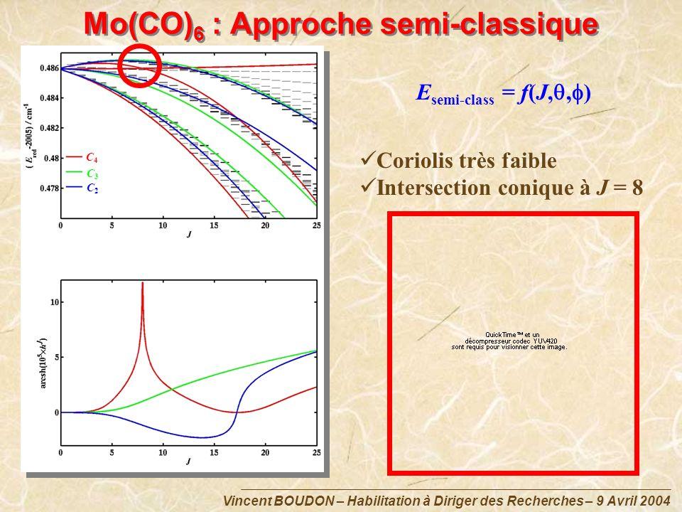 Vincent BOUDON – Habilitation à Diriger des Recherches – 9 Avril 2004 E semi-class = f(J,, ) C4C4 C3C3 C2C2 Mo(CO) 6 : Approche semi-classique Corioli