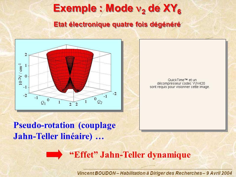 Vincent BOUDON – Habilitation à Diriger des Recherches – 9 Avril 2004 Exemple : Mode 2 de XY 6 Etat électronique quatre fois dégénéré Effet Jahn-Telle