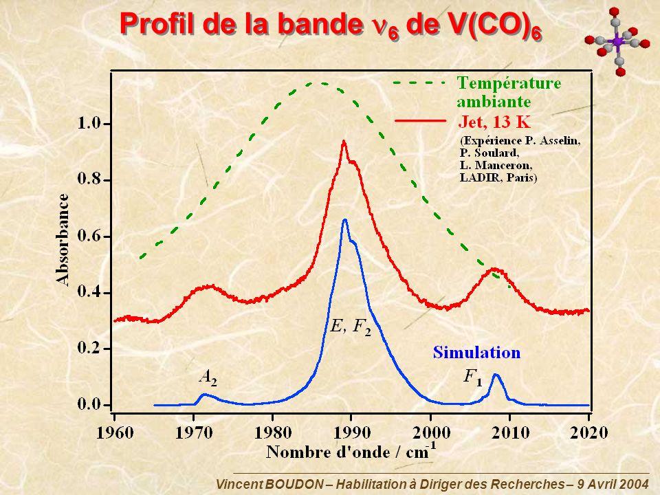 Vincent BOUDON – Habilitation à Diriger des Recherches – 9 Avril 2004 Profil de la bande 6 de V(CO) 6
