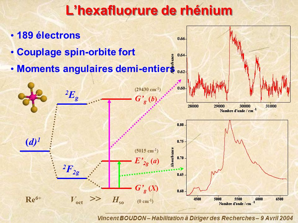 Vincent BOUDON – Habilitation à Diriger des Recherches – 9 Avril 2004 Lhexafluorure de rhénium (d) 1 2 F 2g 2Eg2Eg Gg (b)Gg (b) Gg (X)Gg (X) E 2g (a) Re 6+ V oct H so >> (0 cm -1 ) (5015 cm -1 ) (29430 cm -1 ) 189 électrons Couplage spin-orbite fort Moments angulaires demi-entiers