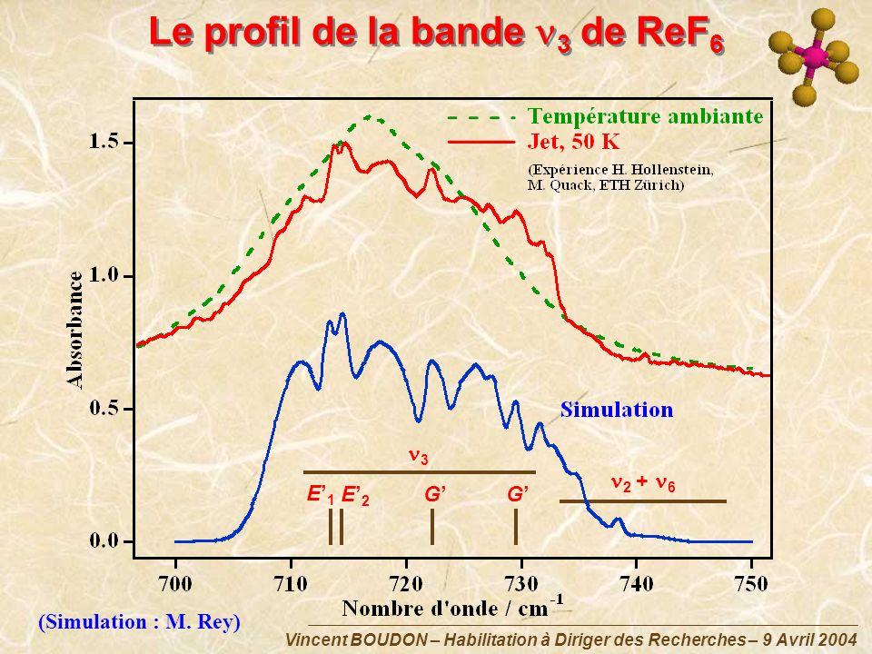 Vincent BOUDON – Habilitation à Diriger des Recherches – 9 Avril 2004 Le profil de la bande 3 de ReF 6 E 1 E 2 GG 3 2 + 6 (Simulation : M. Rey)
