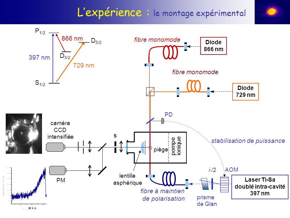 Lexpérience : le montage expérimental Diode 866 nm piège PD stabilisation de puissance pompeionique AOM prisme de Glan fibre à maintien de polarisatio