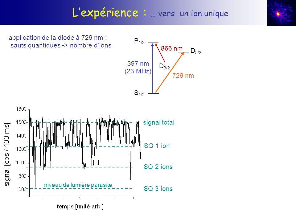 Lexpérience : … vers un ion unique niveau de lumière parasite signal total SQ 1 ion SQ 2 ions SQ 3 ions application de la diode à 729 nm : sauts quant
