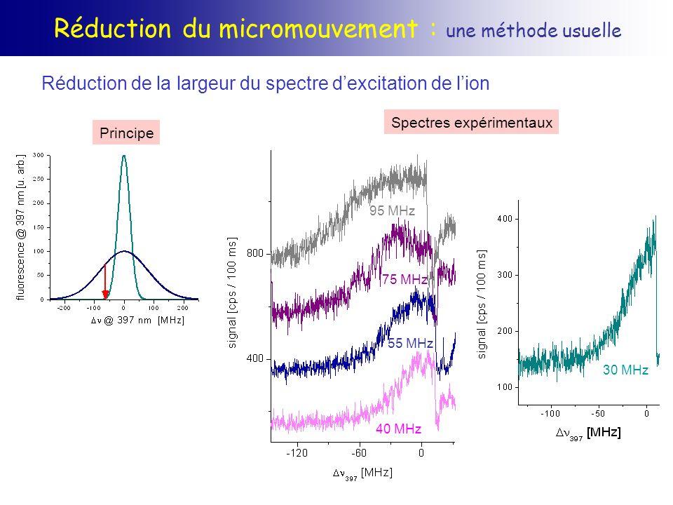 Réduction du micromouvement : une méthode usuelle Réduction de la largeur du spectre dexcitation de lion Principe Spectres expérimentaux 30 MHz 95 MHz