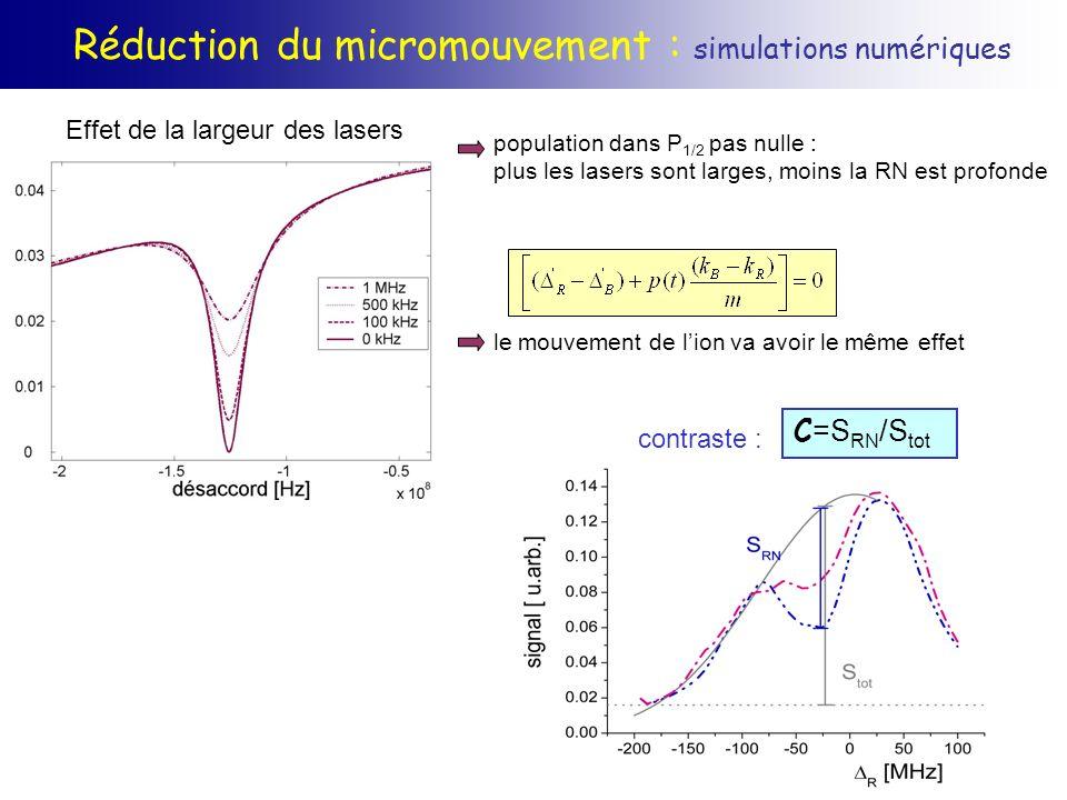 population dans P 1/2 pas nulle : plus les lasers sont larges, moins la RN est profonde le mouvement de lion va avoir le même effet Réduction du micro
