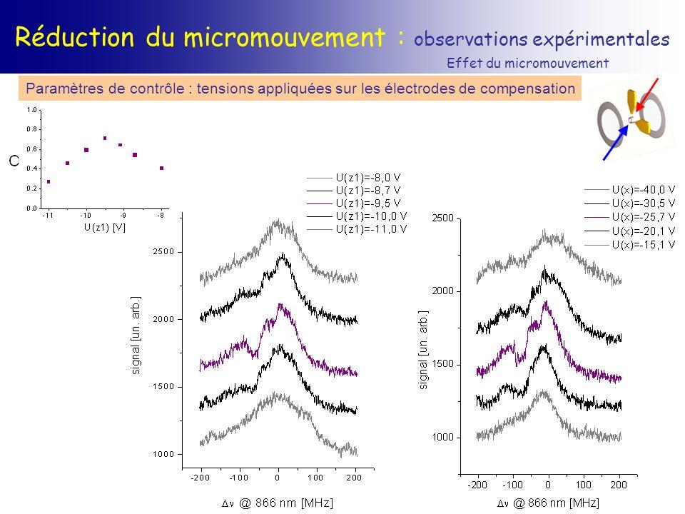 Réduction du micromouvement : observations expérimentales Paramètres de contrôle : tensions appliquées sur les électrodes de compensation Effet du mic