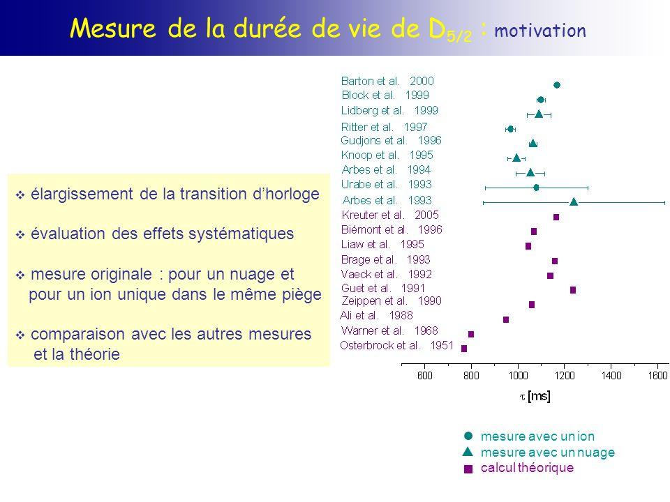 Mesure de la durée de vie de D 5/2 : motivation élargissement de la transition dhorloge évaluation des effets systématiques mesure originale : pour un