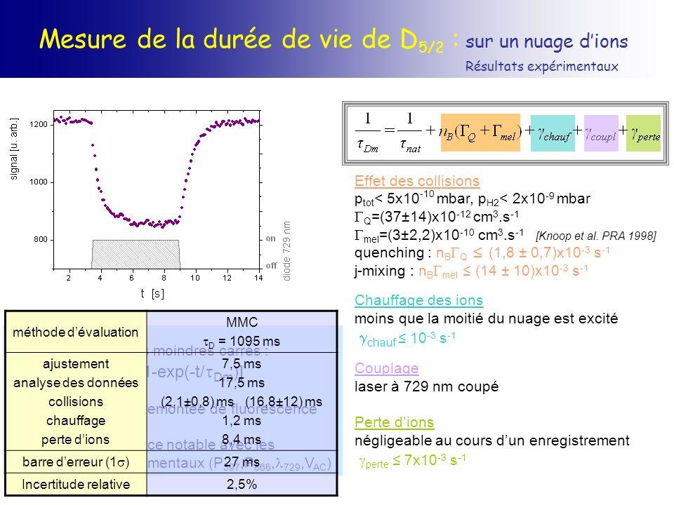 Effet des collisions p tot < 5x10 -10 mbar, p H2 < 2x10 -9 mbar Q =(37±14)x10 -12 cm 3.s -1 mel =(3±2,2)x10 -10 cm 3.s -1 [Knoop et al. PRA 1998] quen
