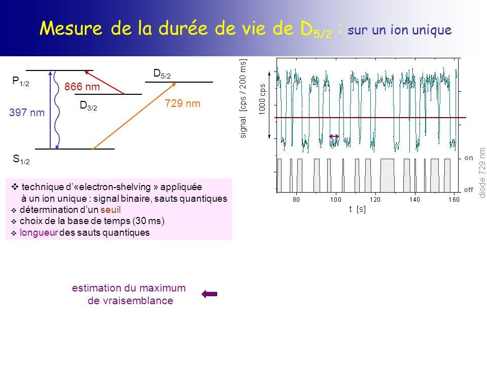 Mesure de la durée de vie de D 5/2 : sur un ion unique S 1/2 P 1/2 D 3/2 397 nm 866 nm D 5/2 729 nm technique d«electron-shelving » appliquée à un ion