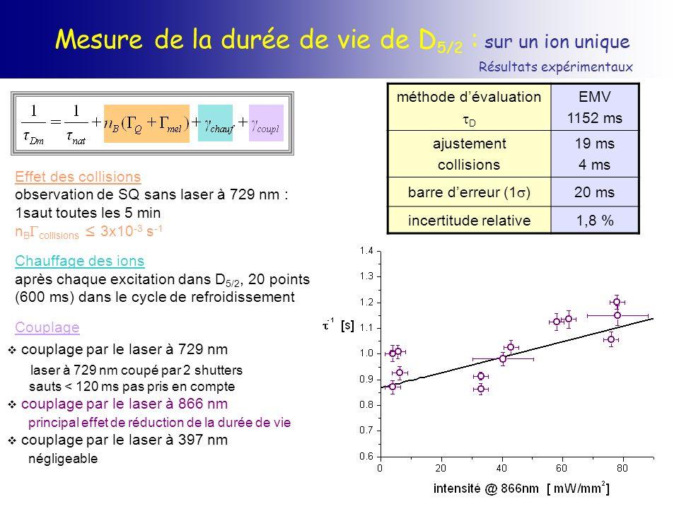 Mesure de la durée de vie de D 5/2 : sur un ion unique Résultats expérimentaux couplage par le laser à 729 nm laser à 729 nm coupé par 2 shutters saut