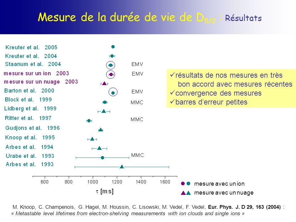 Mesure de la durée de vie de D 5/2 : Résultats mesure avec un ion mesure avec un nuage M. Knoop, C. Champenois, G. Hagel, M. Houssin, C. Lisowski, M.