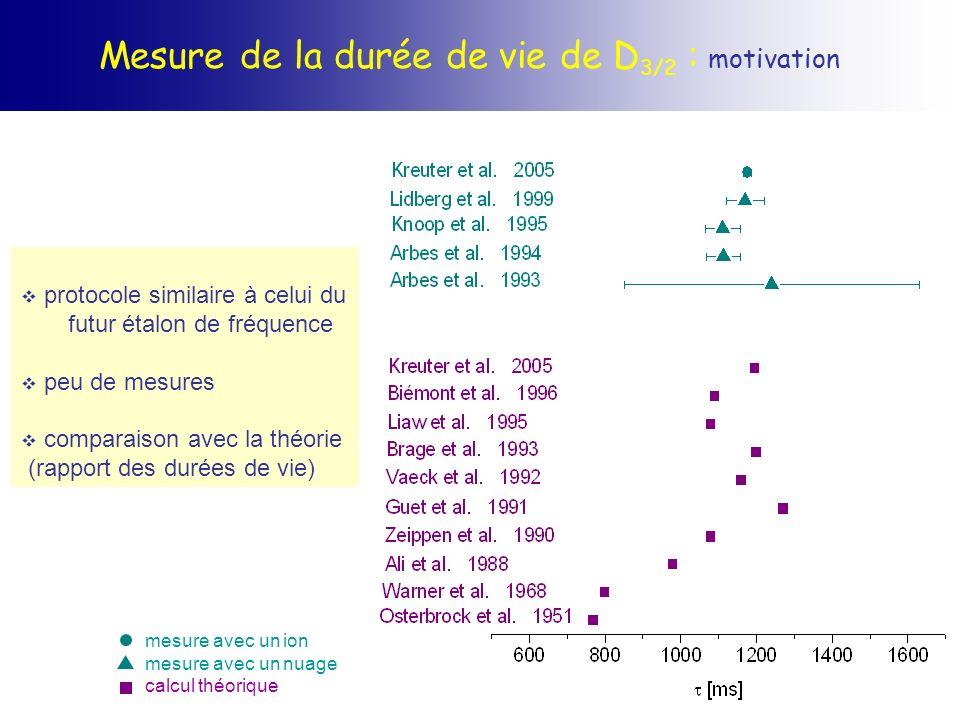 Mesure de la durée de vie de D 3/2 : motivation protocole similaire à celui du futur étalon de fréquence peu de mesures comparaison avec la théorie (r