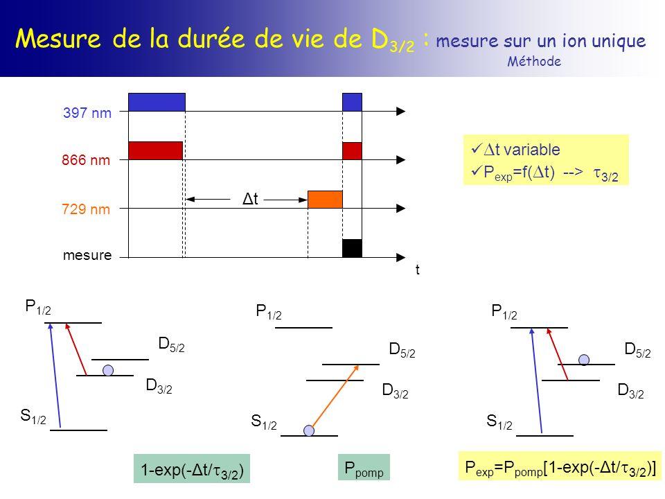 Mesure de la durée de vie de D 3/2 : mesure sur un ion unique Méthode t ΔtΔt 397 nm 866 nm 729 nm mesure S 1/2 P 1/2 D 5/2 D 3/2 S 1/2 P 1/2 D 5/2 D 3