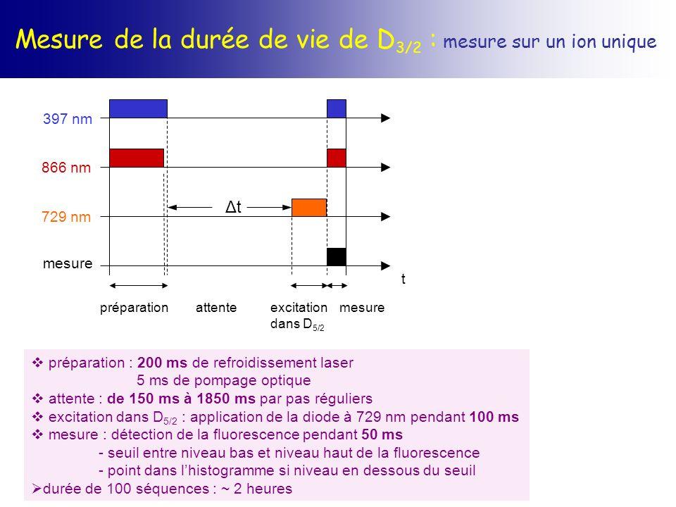 Mesure de la durée de vie de D 3/2 : mesure sur un ion unique préparation : 200 ms de refroidissement laser 5 ms de pompage optique attente : de 150 m