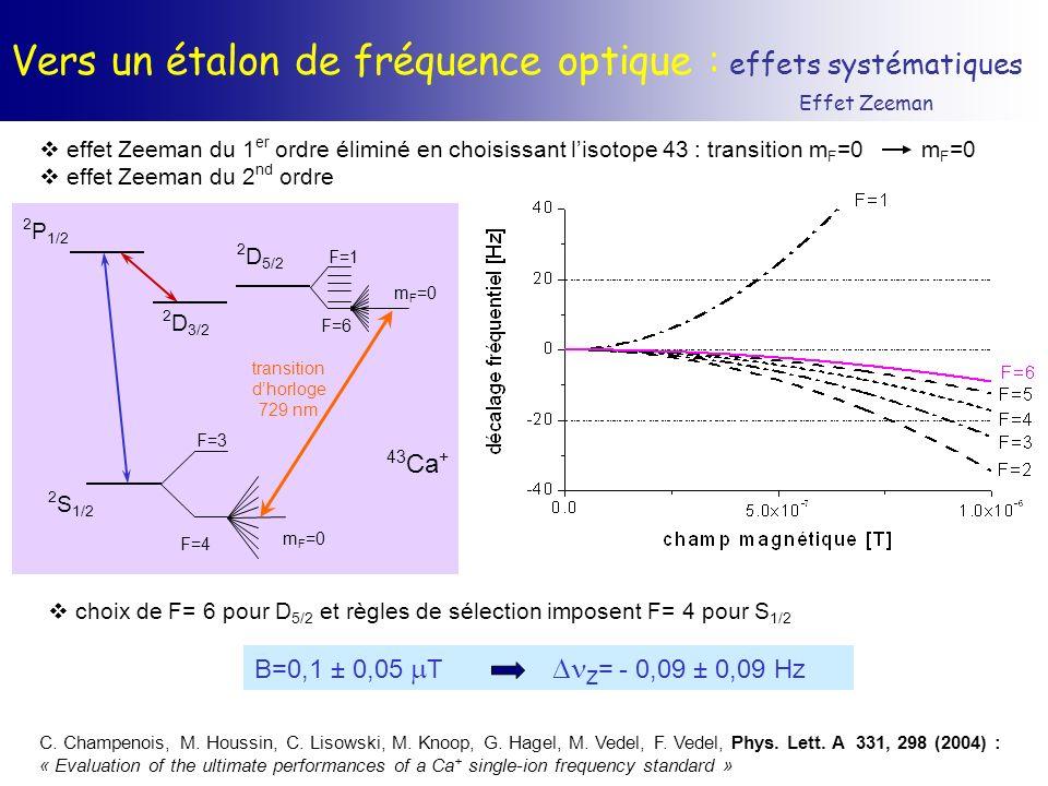Vers un étalon de fréquence optique : effets systématiques Effet Zeeman effet Zeeman du 1 er ordre éliminé en choisissant lisotope 43 : transition m F