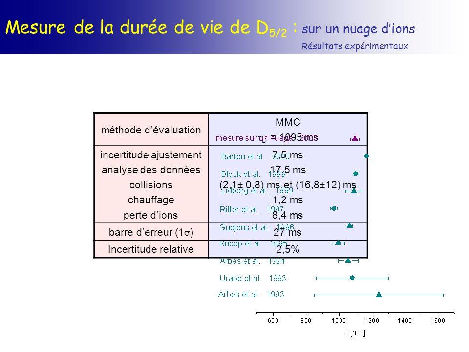 Mesure de la durée de vie de D 5/2 : sur un nuage dions Résultats expérimentaux méthode dévaluation MMC D = 1095 ms incertitude ajustement analyse des