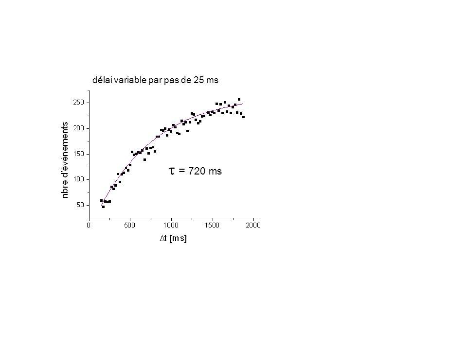 délai variable par pas de 25 ms = 720 ms