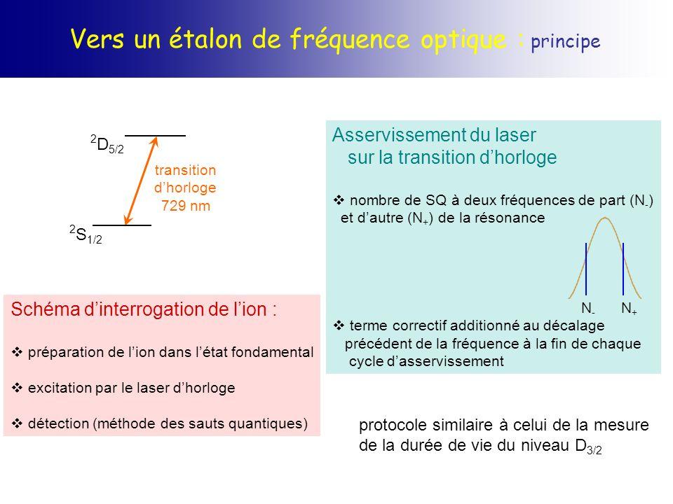 Vers un étalon de fréquence optique : principe Schéma dinterrogation de lion : préparation de lion dans létat fondamental excitation par le laser dhor