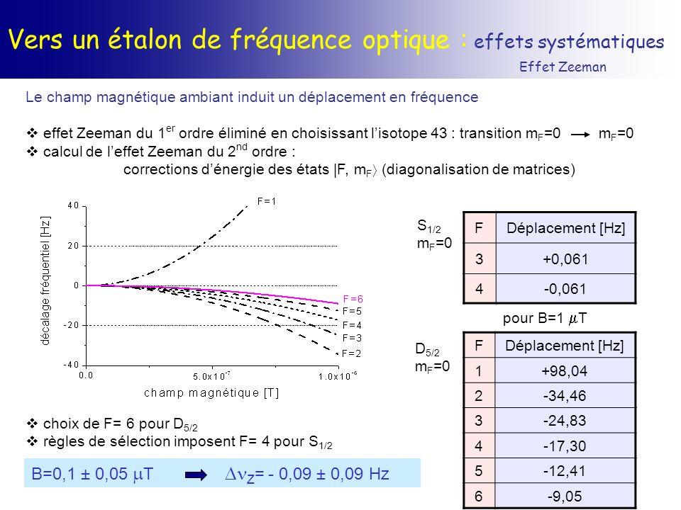 Vers un étalon de fréquence optique : effets systématiques Effet Zeeman Le champ magnétique ambiant induit un déplacement en fréquence effet Zeeman du
