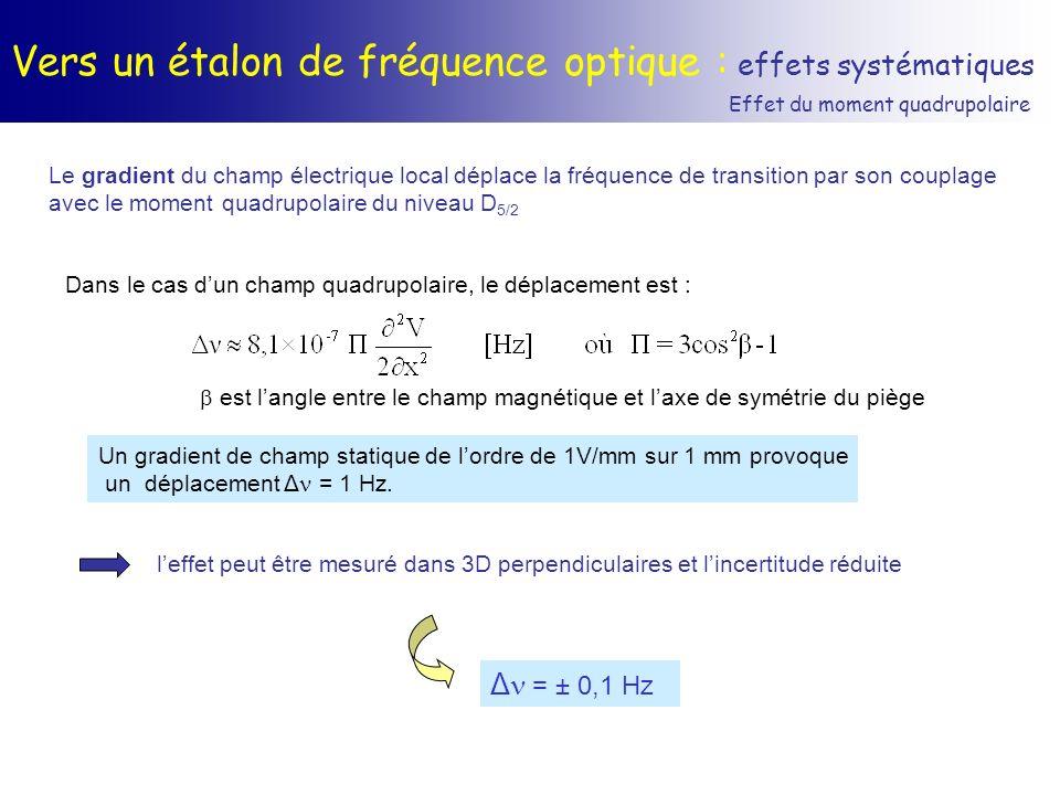 Vers un étalon de fréquence optique : effets systématiques Effet du moment quadrupolaire Le gradient du champ électrique local déplace la fréquence de