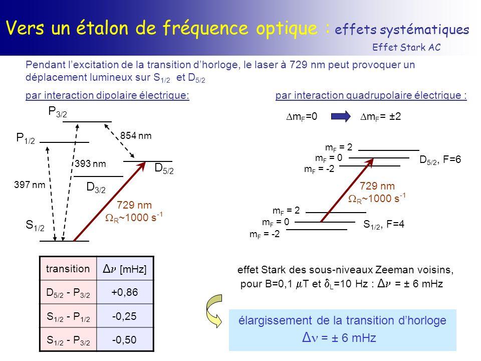 Vers un étalon de fréquence optique : effets systématiques Effet Stark AC Pendant lexcitation de la transition dhorloge, le laser à 729 nm peut provoq
