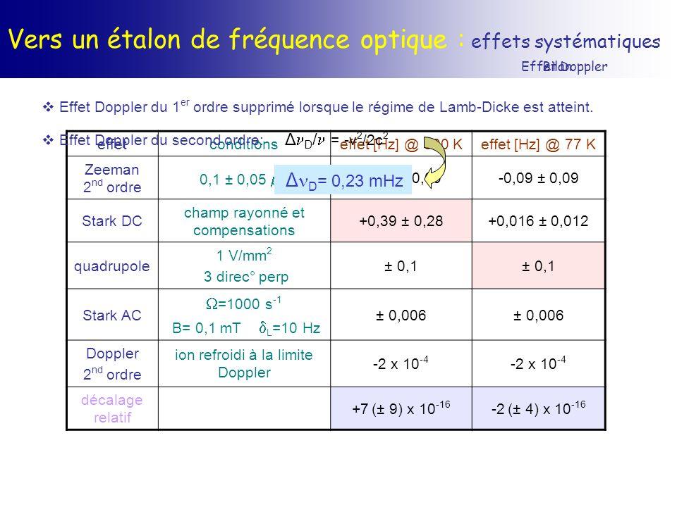 Vers un étalon de fréquence optique : effets systématiques Bilan effetconditionseffet [Hz] @ 300 Keffet [Hz] @ 77 K Zeeman 2 nd ordre 0,1 ± 0,05 T -0,