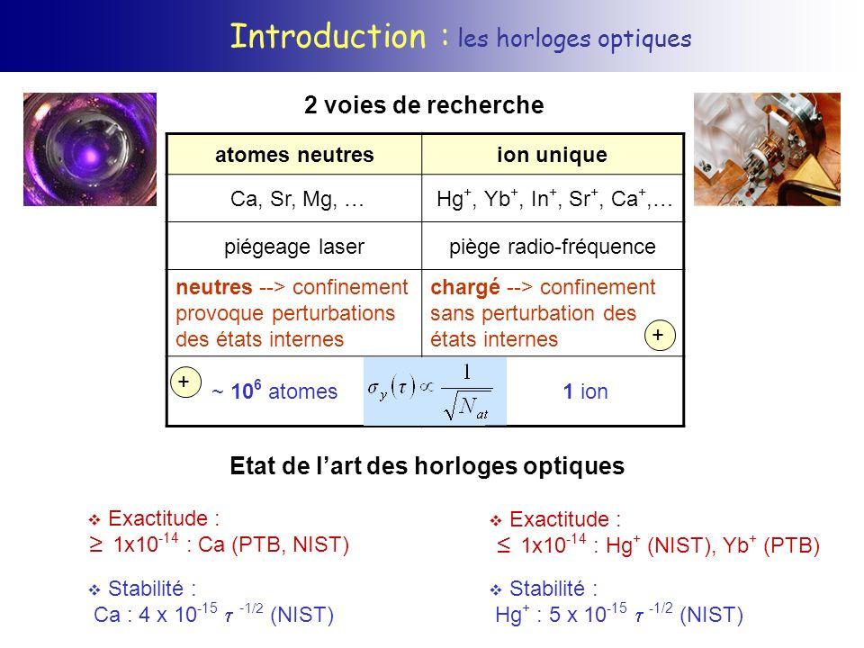 Vers un étalon de fréquence optique : effets systématiques Bilan effetconditionseffet [Hz] @ 300 Keffet [Hz] @ 77 K Zeeman 2 nd ordre 0,1 ± 0,05 T -0,09 ± 0,09 Stark DC champ rayonné et compensations +0,39 ± 0,28+0,016 ± 0,012 quadrupole 1 V/mm 2 3 direc° perp ± 0,1 Stark AC =1000 s -1 B= 0,1 mT L =10 Hz ± 0,006 Doppler 2 nd ordre ion refroidi à la limite Doppler -2 x 10 -4 décalage relatif +7 (± 9) x 10 -16 -2 (± 4) x 10 -16 Effet Doppler du second ordre: Δ D / = -v 2 /2c 2 Effet Doppler du 1 er ordre supprimé lorsque le régime de Lamb-Dicke est atteint.