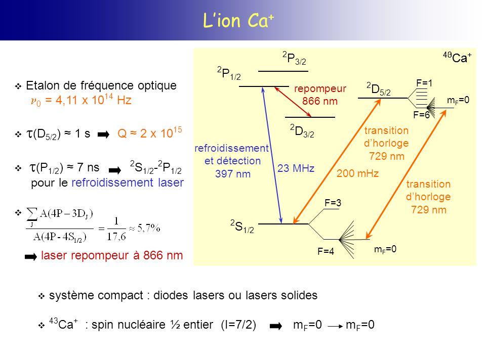 Réduction du micromouvement : phénomène de résonance noire létat non couplé dépend de la phase relative des deux lasers, donc de leur largeur État non couplé Couplage 3 niveaux, 2 lasers, énergie cinétique condition de résonance noire =0 durée de vie de létat non couplé réduite par le mouvement oscillant de lion Hamiltonien effectif Changement de base dans laquelle : D 3/2 laser bleu (Ω b ) laser rouge (Ω r ) ΔbΔb Г Ω b >> Ω r : atome habillé par les photons bleus ~ état S ~ état P (~ Г ) Δ b >> Ω b ΔrΔr r = b