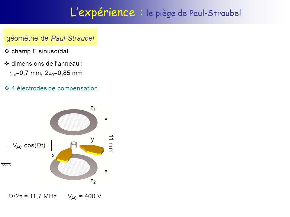 Réduction du micromouvement : simulations numériques équation de Liouville matrice densité 3 niveaux, 2 lasers émission spontanée fluo population P 1/2 spectres fonction de r S 1/2 P 1/2 D 3/2 ΩBΩB ΩRΩR ΔBΔB ΔRΔR B R Effet de la puissance laser bleu ( b ) b /2 = - 40 MHz r /2 = 10 MHz augmenter b sépare le doublet Autler-Townes B /2 = - 40 MHz B /2 = 20 MHz R /2 = 5 MHz résonance noire pour R = B
