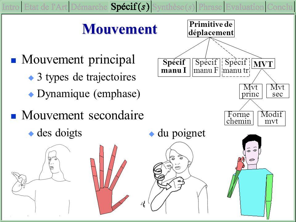 Mouvement principal 3 types de trajectoires Dynamique (emphase) Mouvement Mouvement secondaire des doigts du poignet Primitive de déplacement Spécif m