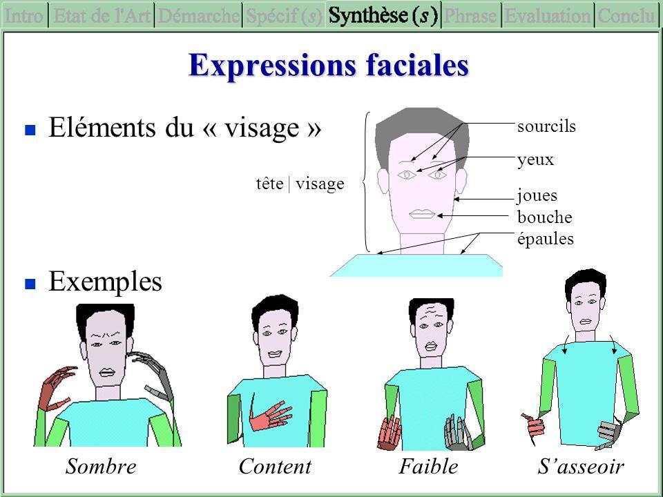 sourcils yeux joues bouche épaules tête | visage Expressions faciales Eléments du « visage » Exemples SombreContent Faible Sasseoir